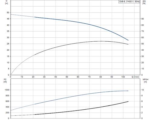 CM-A CM 5-5 Performance Curve