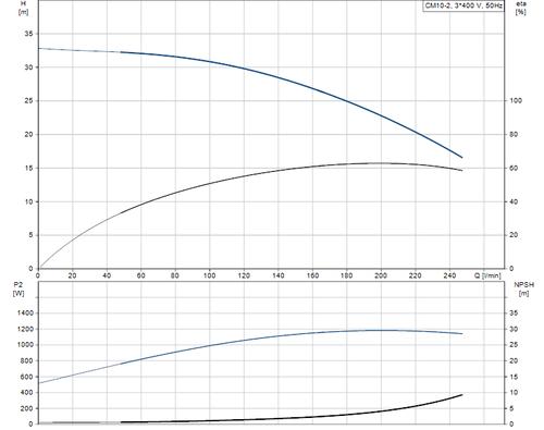 CM-A CM 10-2 Performance Curve