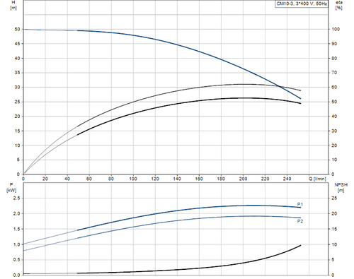 CM-A CM 10-3 Performance Curve