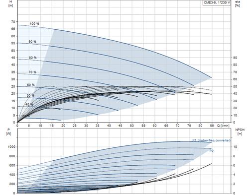 CM3E-5 Performance Curve