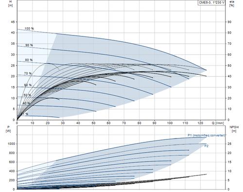 CME5-3 Performance Curve