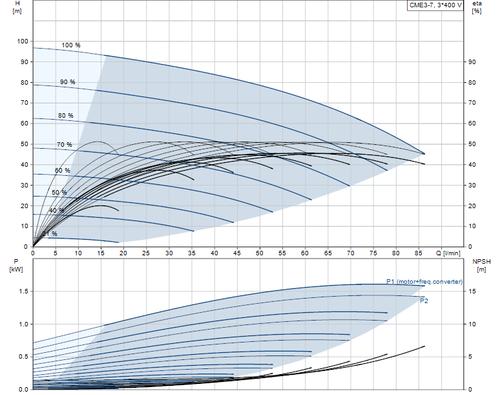 CME3-7 Performance Curve