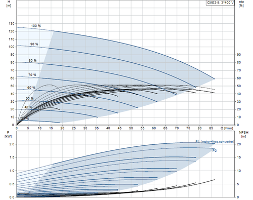 CME3-9  Performance Curve