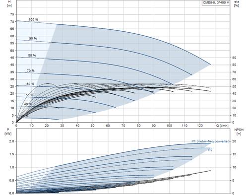 CME5-5 Performance Curve