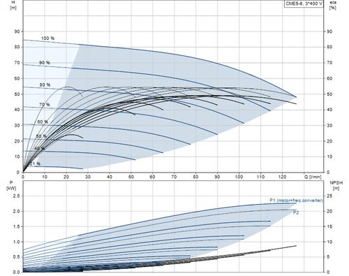 CME5-6 Performance Curve