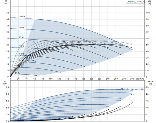 CME10-2 Performance Curve