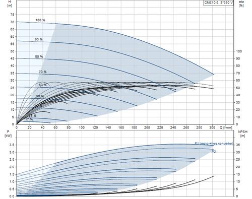 CME10-3 performance Curve