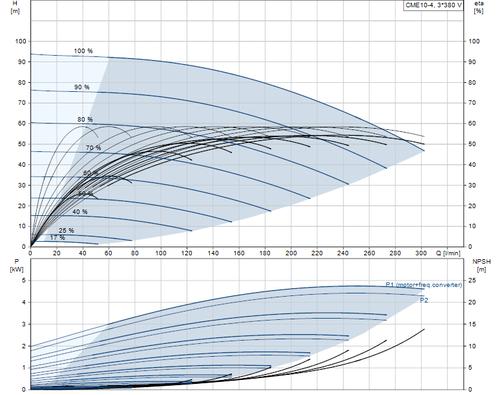 CME10-4 Performance Curve