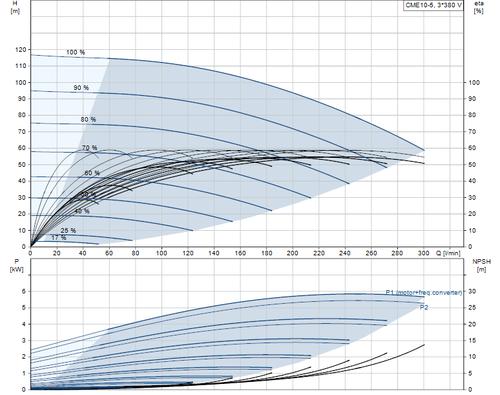 CME10-5 Performance Curve