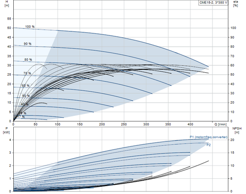 CME15-2 Performance Curve