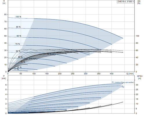 CME15-3 Performance Curve