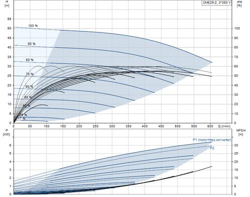 CME25-2  Performance Curve