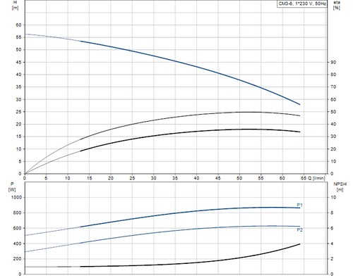 CM-SP CM3-6 Performance Curve