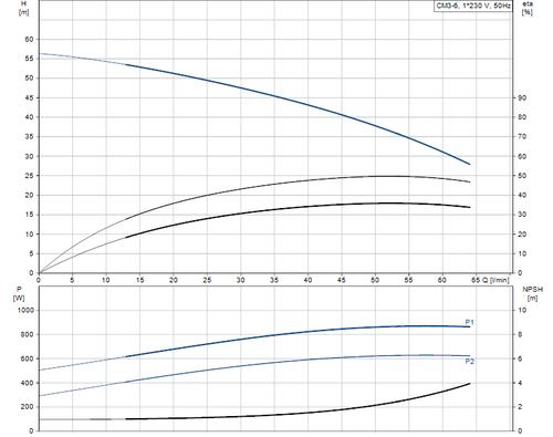 CM-SP CM3-6 Performance Curve