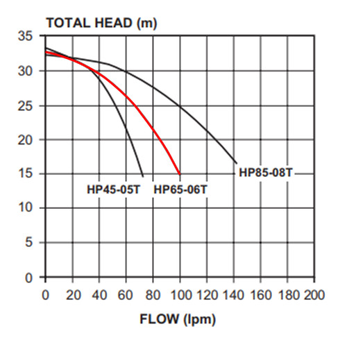 Davey HP 65-06T Performance Curve
