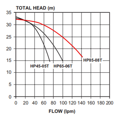 Davey HP 85-08T Performance Curve
