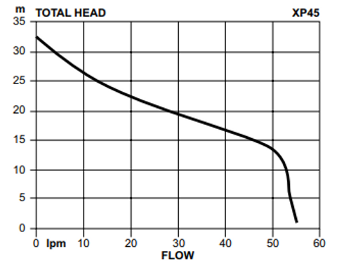 Davey XP45P8 Performance Curve
