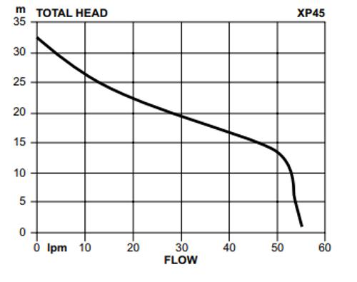 Davey XP45P8 Performance Curve