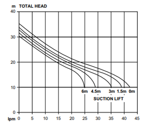Davey XP25P8 Performance Curve