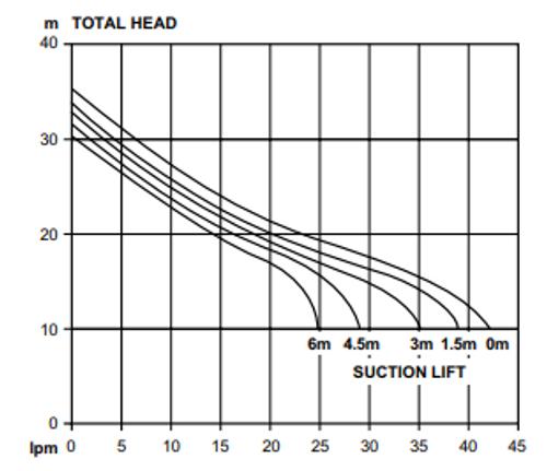 Davey XP25P8 Performance Curve