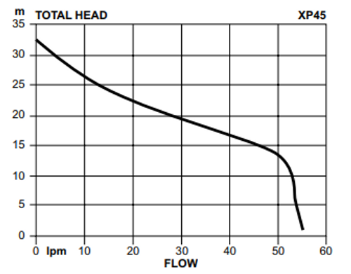 Davey XP45T Performance Curve