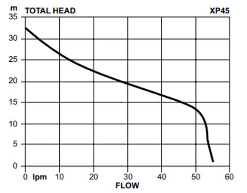 Davey XP45T Performance Curve