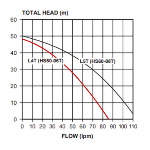 HS50-06T Performance Curve