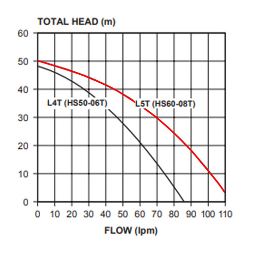 HS60-08T Performance Curve