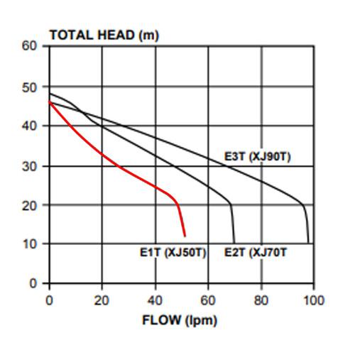 XJ50T Performance Curve