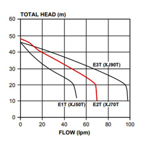 XJ70T Performance Curve