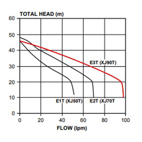 XJ90T Performance Curve