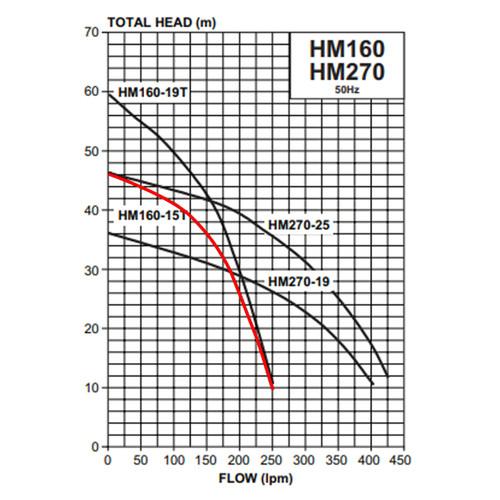 HM160-15T Performance Curve