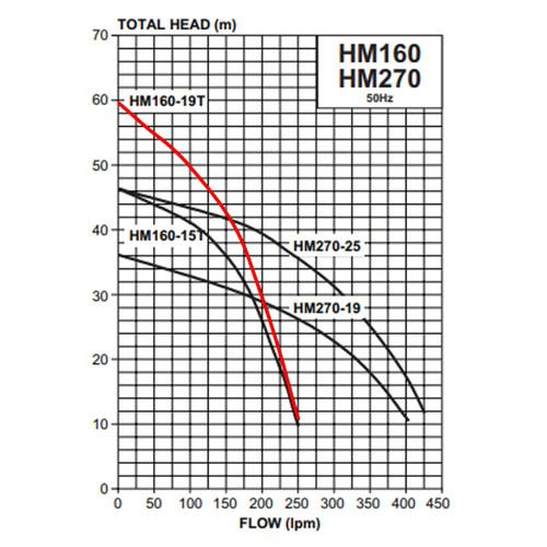 HM160-19T Performance Curve