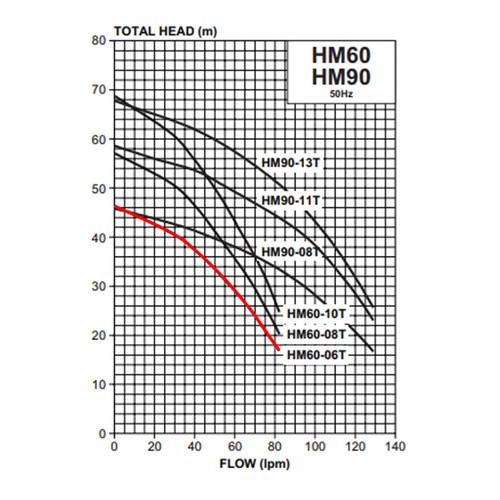 HM60-06T Performance Curve
