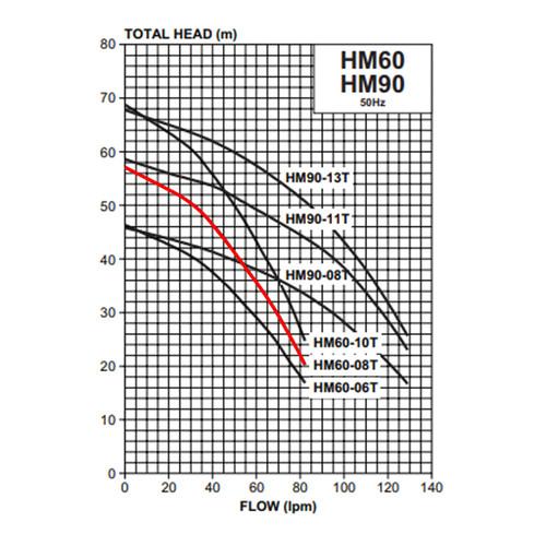 HM60-08T Performance Curve