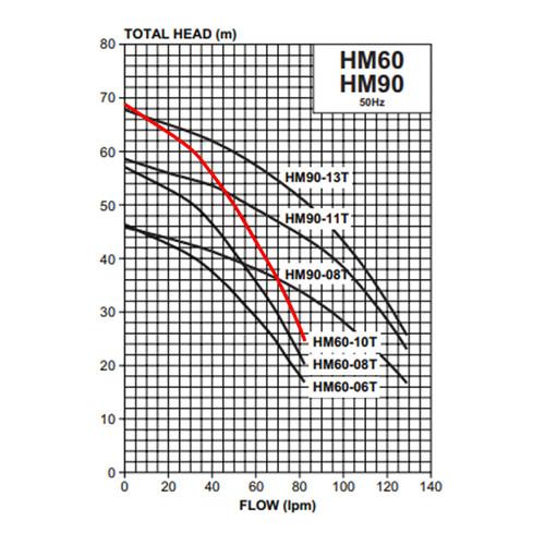 HM60-10T Performance Curve