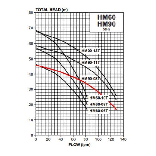 HM90-08T Performance Curve