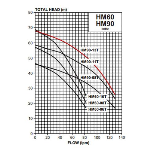 HM90-13T Performance Curve