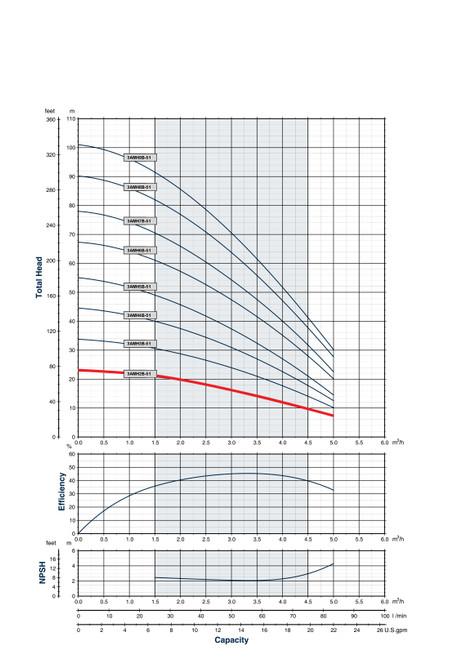 3AMH2B-51 Performance Curve