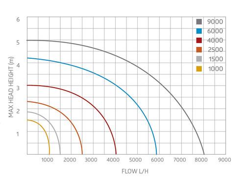 Aquagarden Mako 4000 Peformance Curve