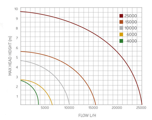 Aquagarden Barracuda 25000 Performance Curve