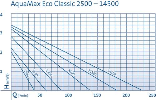 Oase Aquamax Eco Classic 3500 Performance Curve
