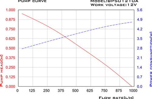 Aquagarden Solarfree 1000 Low Voltage Performance Curve