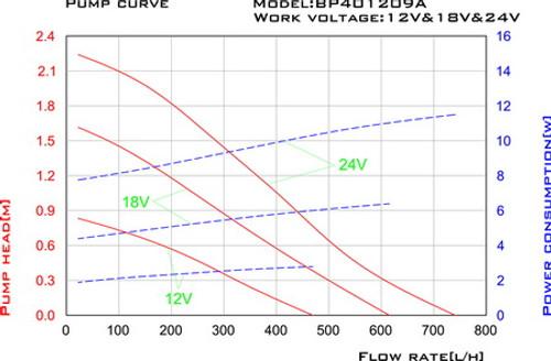 Aquagarden Solarfree 800C Supreme Performance Curve
