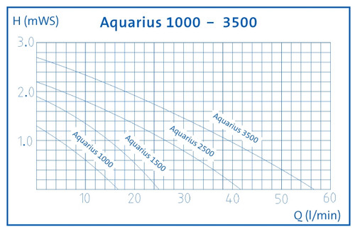 Oase Aquarius Fountain Set 2500 Performance Curve