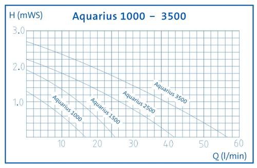 Oase Aquarius Fountain Set 2500 Performance Curve