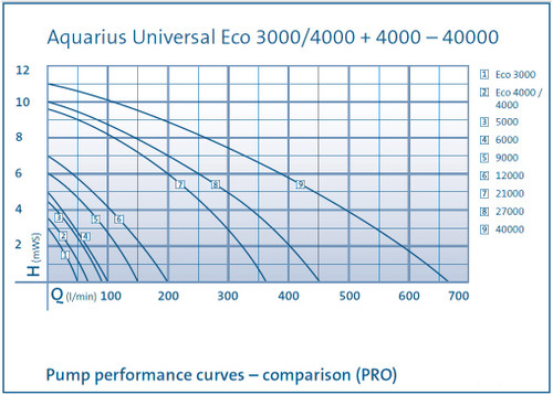 Oase Aquarius Universal 9000 Performance Curve