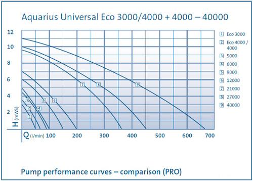 Oase Aquarius Universal 9000 Performance Curve