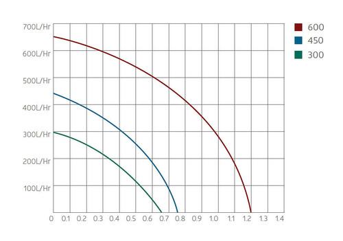 Aquagarden Marlin 300 Performance Curve