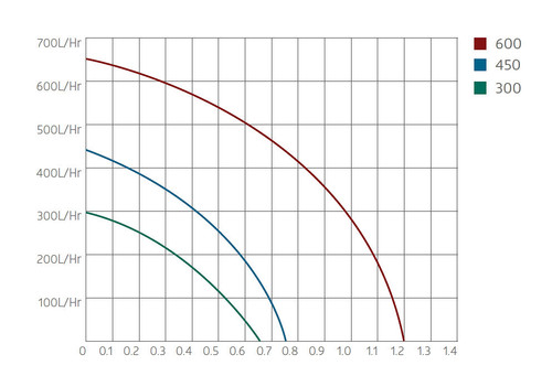 Aquagarden Marlin 650 Performance Curve
